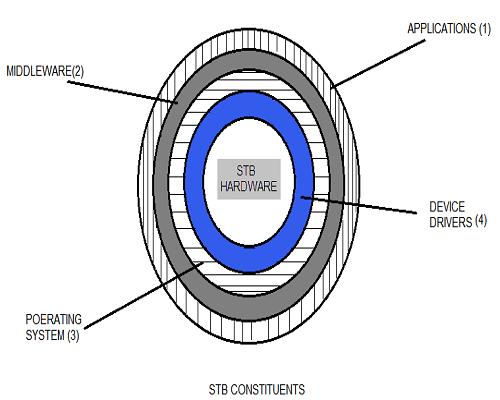 STB Architecture